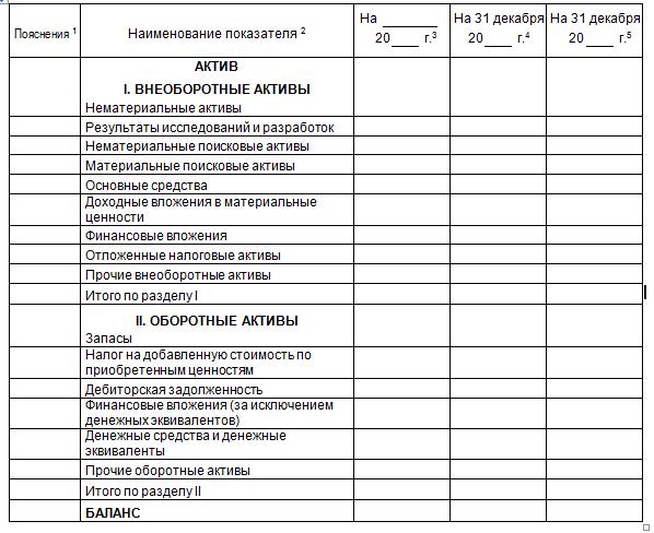 Структура активов компании