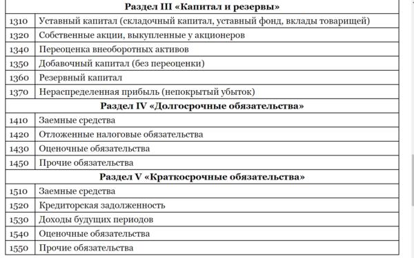 Изображение - Активы и пассивы предприятия что это такое 3-600x375