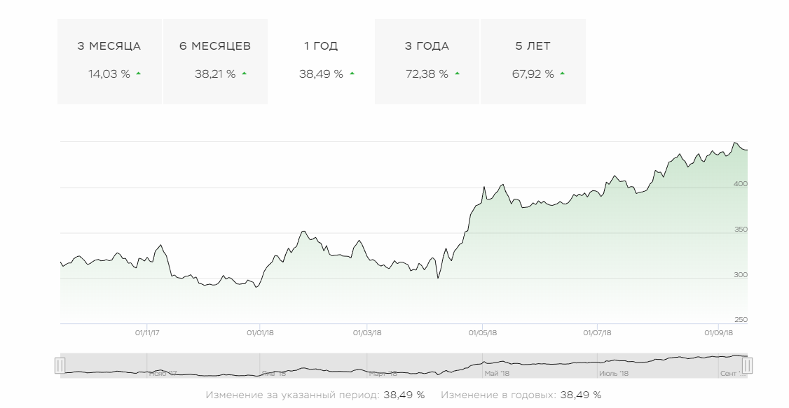 График колебания акций