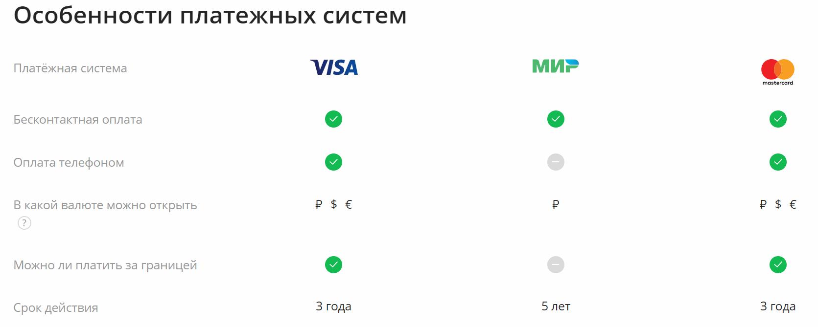 Особенности платежных систем-золотая